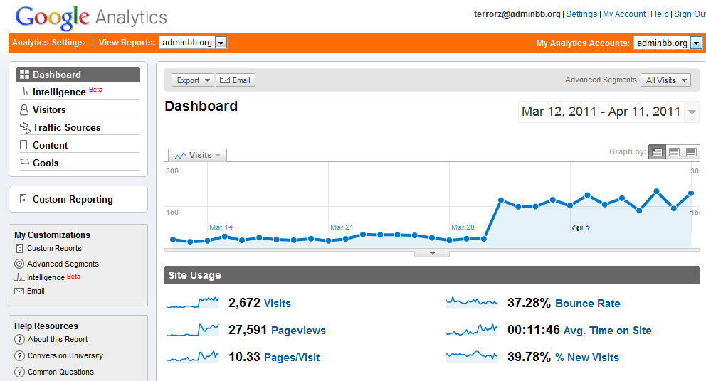 Dashboard - Google Analytics.png